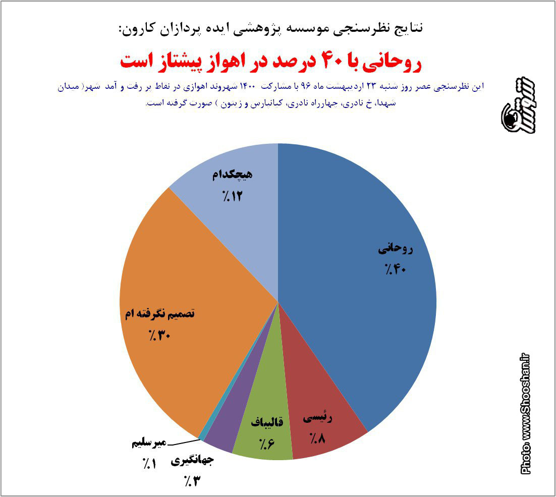 نظرسنجی انتخابات 1400